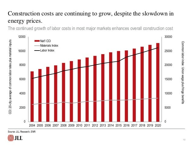 U S  construction trends and outlook (Q1 2015)