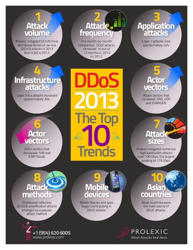 1  2  3  Attack volume  Attack frequency  Application attacks  Prolexic mitigated 32.43% more distributed denial of servic...