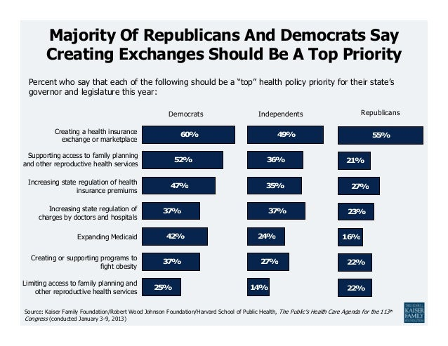 60%52%47%37%42%37%25%49%36%35%37%24%27%14%Majority Of Republicans And Democrats SayCreating Exchanges Should Be A Top Prio...