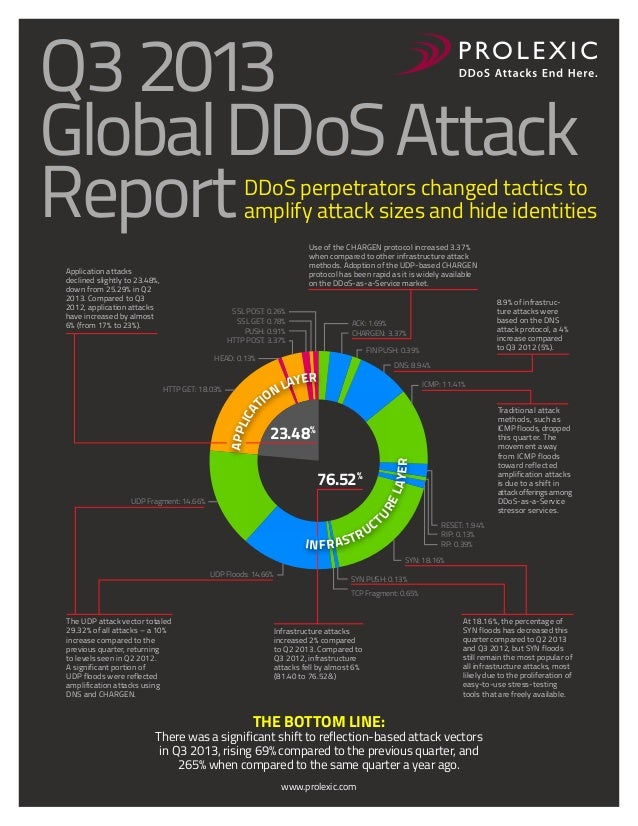 Q3 2013 Global DDoS Attack Report  DDoS perpetrators changed tactics to amplify attack sizes and hide identities Use of th...