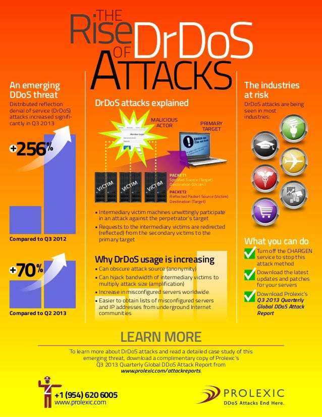 RiseDrDoS ATTACKS THE  OF  An emerging DDoS threat  Distributed reflection denial of service (DrDoS) attacks increased sig...