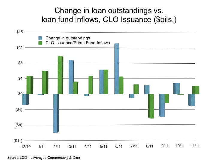 Change in loan outstandings vs.                   loan fund inflows, CLO Issuance ($bils.)     $15                        ...