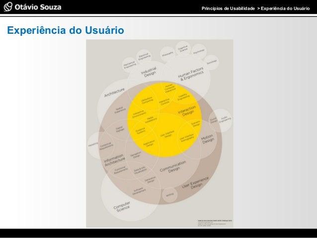 Especialista em Usabilidade e Avaliação de Interfaces Experiência do Usuário Princípios de Usabilidade > Experiência do Us...