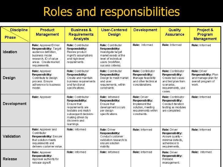 business analyst roles and responsibilities - thebridgesummit.co