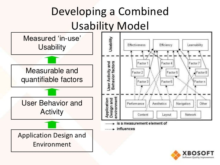 usability model The usability model attributes are summarized within the diagram below different phases of the model correlate with the level of maturity achieved when user-centered design becomes fully integrated within a healthcare organization.