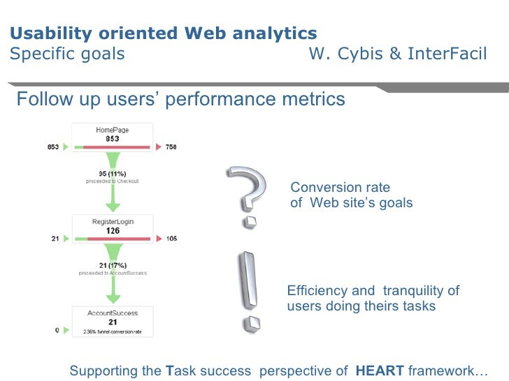 Usability oriented web_analytics_presentation Slide 3
