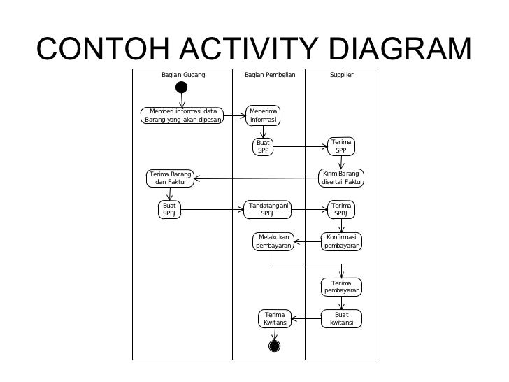 Use case diagram contohactivitydiagrampenarikanuang dari account bank melalui atm 19 contoh activity diagram ccuart Image collections