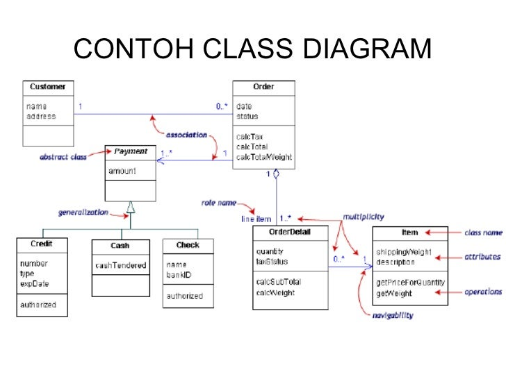 Use case diagram 27 contoh ccuart Gallery