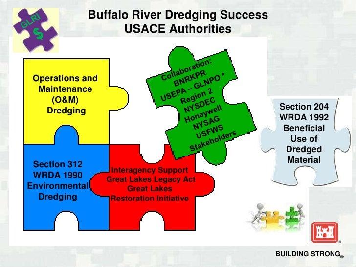 GLRI <br />$<br />Buffalo River Dredging Success USACE Authorities<br />Collaboration: <br />BNRKPR<br />USEPA – GLNPO *<b...