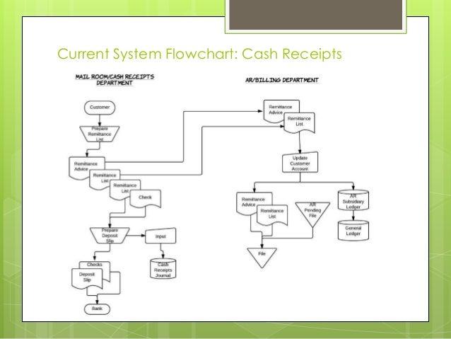 cash flowchart
