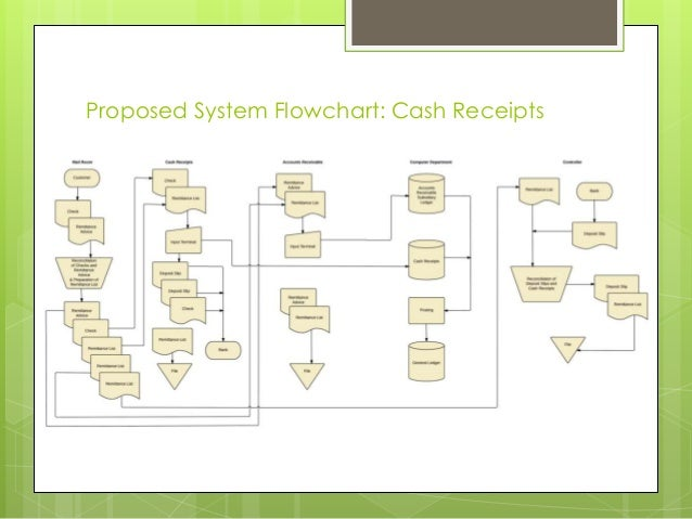 proposed system flowchart cash receipts 14 under expenditure cycle current system data flow diagram - Expenditure Cycle Data Flow Diagram