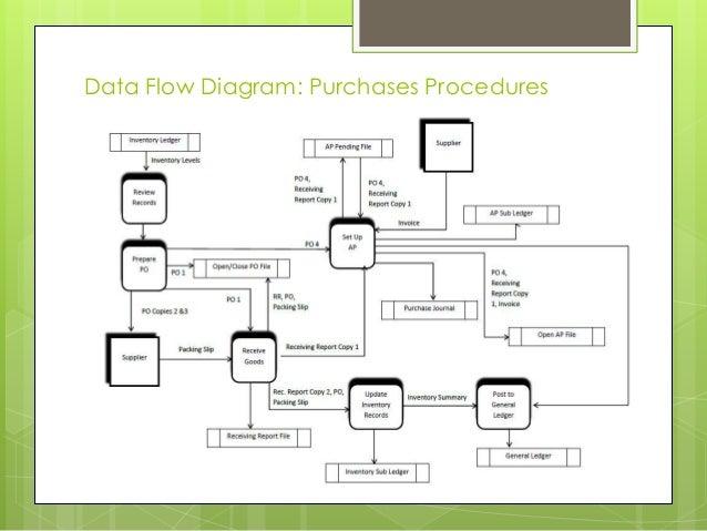 data flow diagram purchases procedures 17 current system flowchart purchases procedures - Expenditure Cycle Data Flow Diagram