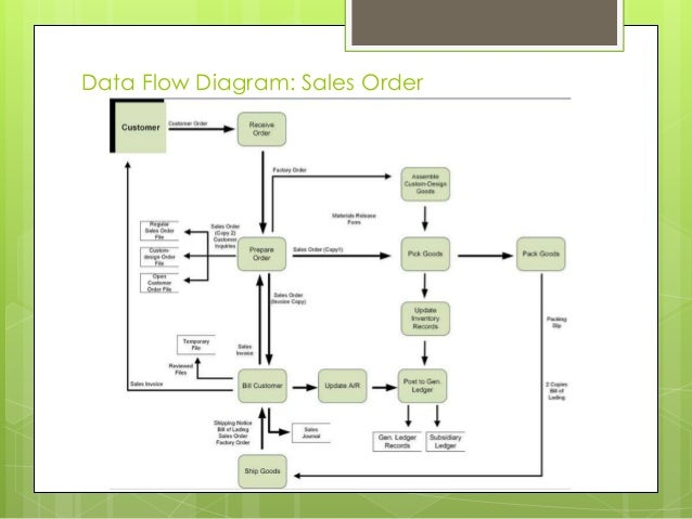 data flow diagram sales order - Expenditure Cycle Data Flow Diagram