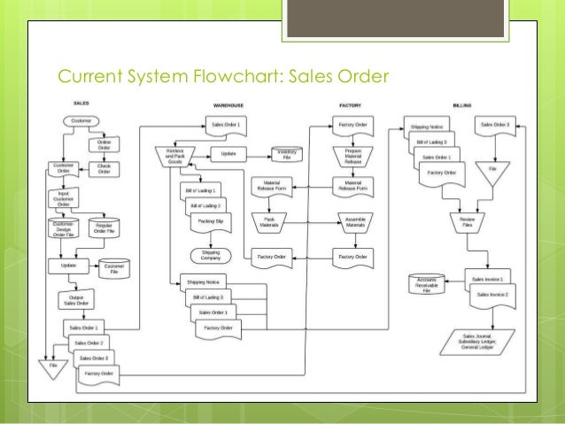 ais flowchart Consider the flowchart below as you respond to the question: systems flowcharts can be used in ais work to recommend process improvements which of the following statements is most true based on the systems flowchart above a the company may benefit from implementing online order taking b the company may benefit from.