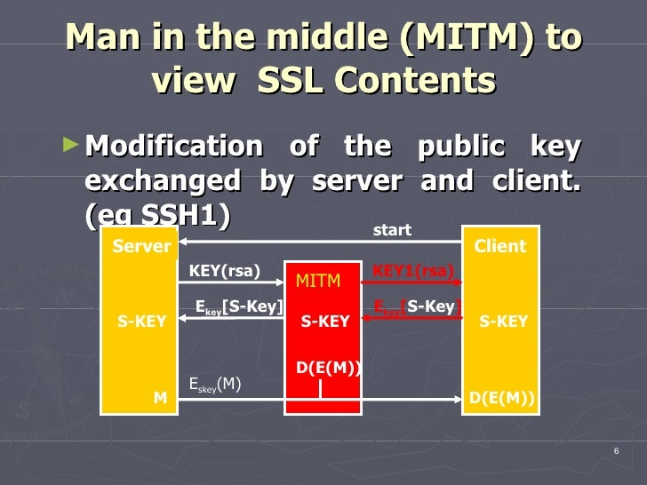 Man in the middle (MITM) to view  SSL Contents <ul><li>Modification of the public key exchanged by server and client . (eg...