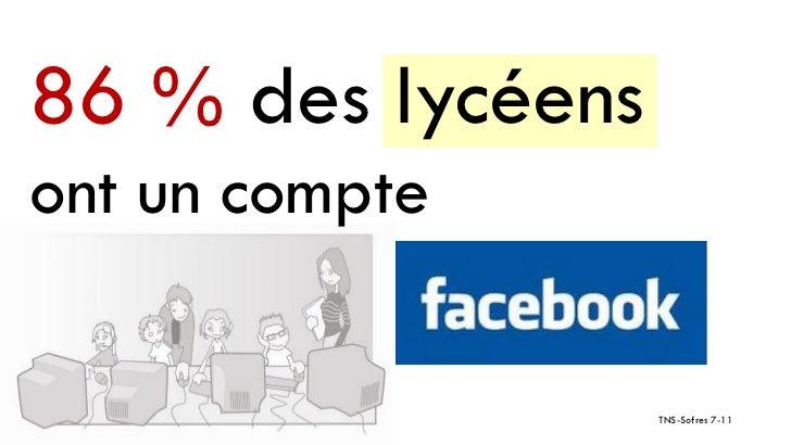 86 % des lycéensont un compte                   TNS-Sofres 7-11