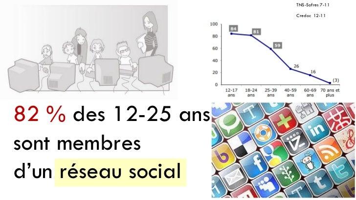 TNS-Sofres 7-11                     Credoc 12-1182 % des 12-25 anssont membresd'un réseau social