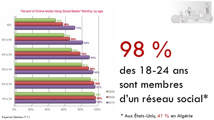 98 %                        des 18-24 ans                        sont membres                        d'un réseau social*Ex...