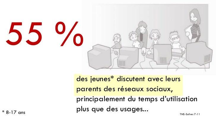 55 %             des jeunes* discutent avec leurs             parents des réseaux sociaux,             principalement du t...