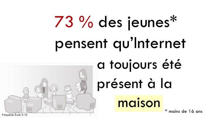 73 % des jeunes*                       pensent qu'Internet                             a toujours été                     ...