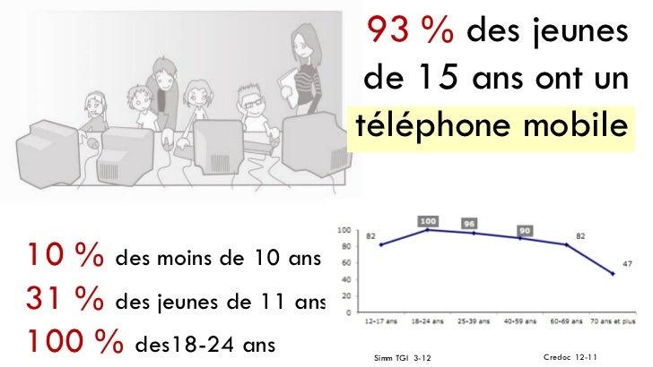 93 % des jeunes                             de 15 ans ont un                            téléphone mobile10 % des moins de ...