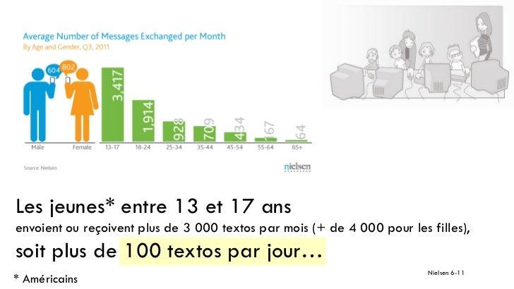 Les jeunes* entre 13 et 17 ansenvoient ou reçoivent plus de 3 000 textos par mois (+ de 4 000 pour les filles),soit plus d...
