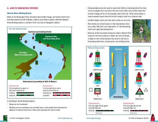 Us safety aids to navigation system for sea enthusiasts and travelers usds to navigation system sciox Choice Image