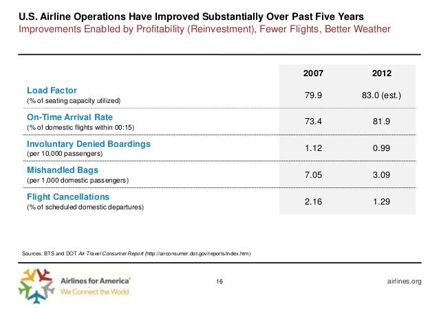 2012 Year End Financial And Operational Results Forecast