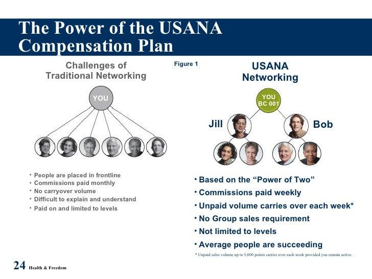 Usana compensation plan (melva) |authorstream.
