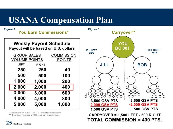 Usana has the best compensation plan from just sharing their products.