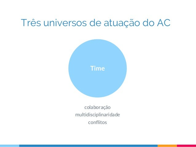 Três universos de atuação do AC Time colaboração multidisciplinaridade conflitos