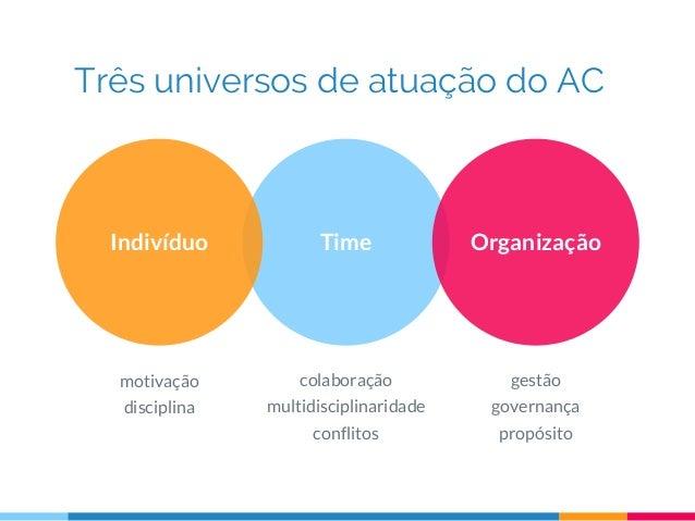 Três universos de atuação do AC TimeIndivíduo Organização motivação disciplina colaboração multidisciplinaridade conflitos...
