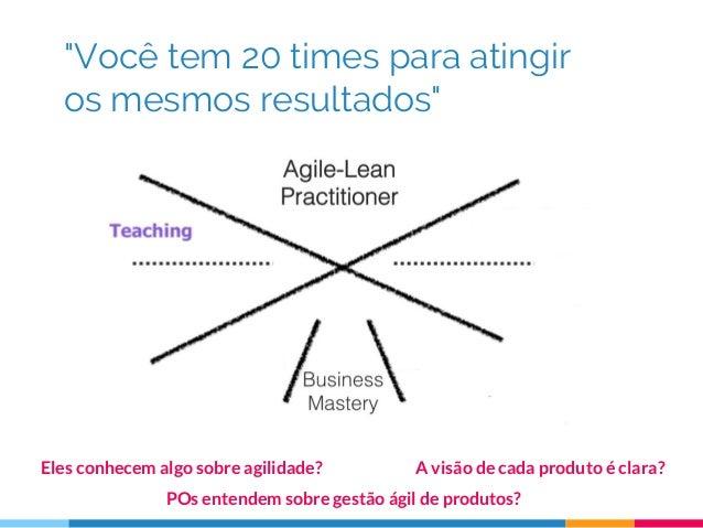 """""""Você tem 20 times para atingir os mesmos resultados"""" Eles conhecem algo sobre agilidade? POs entendem sobre gestão ágil d..."""