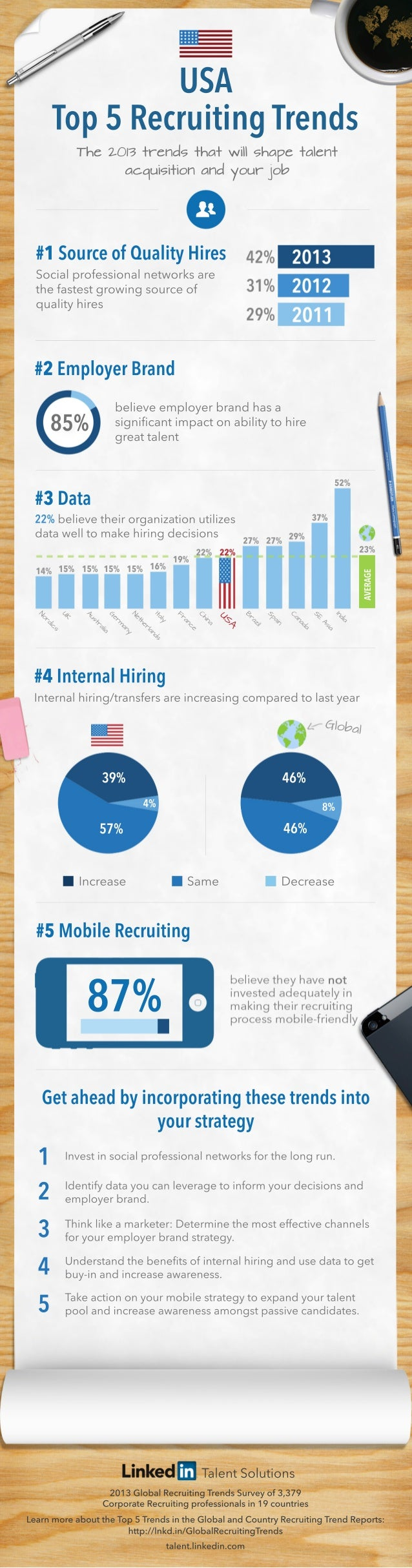 United States Asia Recruiting Trends Infographic 2013 | English