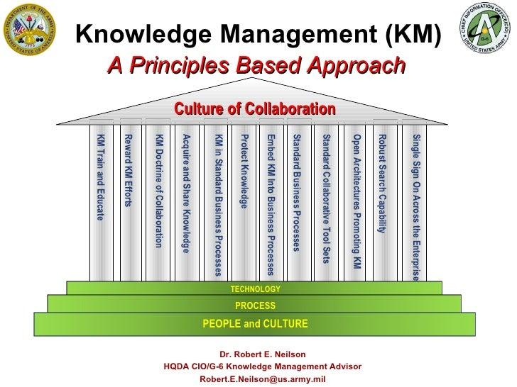 Knowledge Management (KM) Dr. Robert E. Neilson HQDA CIO/G-6 Knowledge Management Advisor [email_address] A Principles Bas...