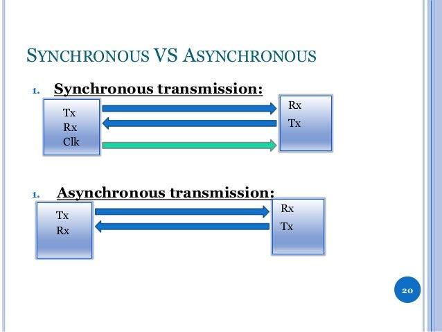 SYNCHRONOUS VS ASYNCHRONOUS 1.  Synchronous transmission: Tx Rx Clk  1.  Rx Tx  Asynchronous transmission: Tx Rx  Rx Tx  2...