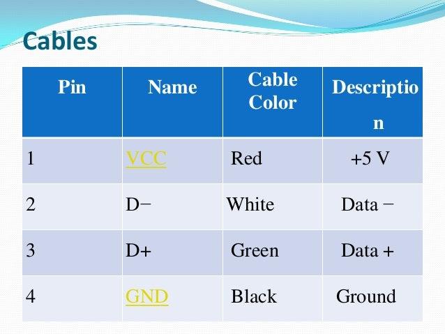 Maximum Useful Distance USB 1.1 maximum cable length is 3 metres (9.8 ft) USB 2.0 maximum cable length is 5 metres (16 f...