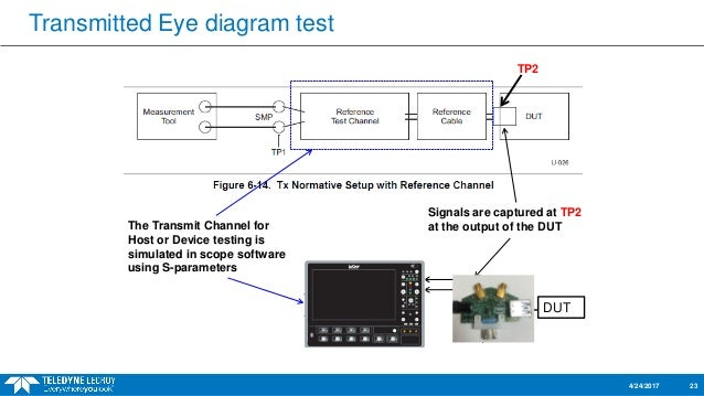Usb 31 gen 2 compliance testing and debug webinar 23 transmitted eye diagram ccuart Gallery