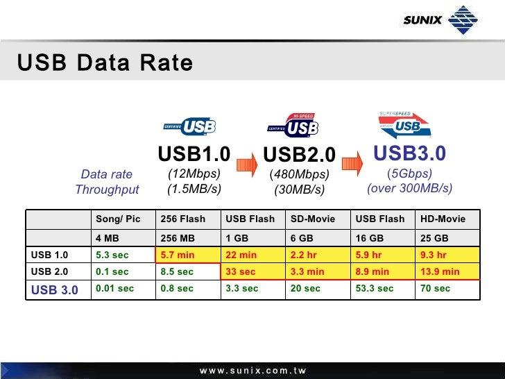 Sunix usb30 presentation ver10 usb10 freerunsca Image collections