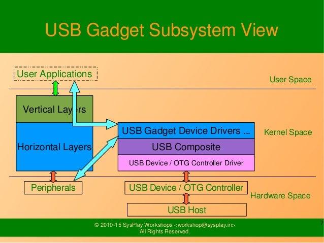 Lenovo Tab 3 7 USB Drivers