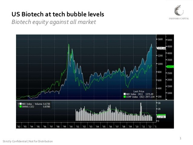 US Biotech at tech bubble levels       Biotech equity against all market                                               1St...