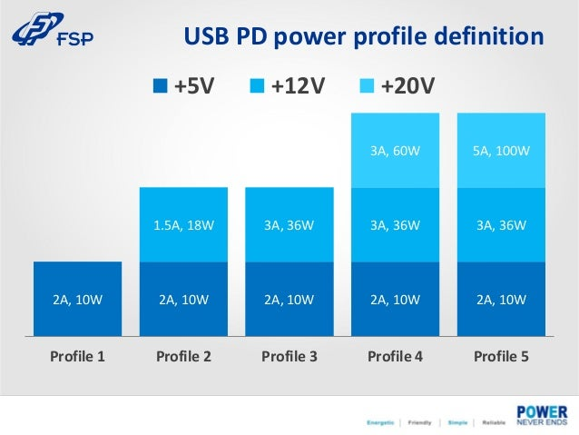 USB PD Introduction