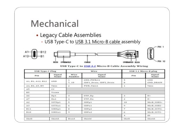 usb typec r11 introduction 24 638?cb=1471563449 usb type c r1 1 introduction usb type a wiring diagram at edmiracle.co