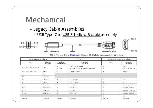 usb typec r11 introduction 24 638?cb=1471563449 usb type c r1 1 introduction usb type c wiring diagram at eliteediting.co