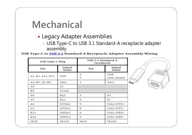 USB Type-C R1.1 Introduction