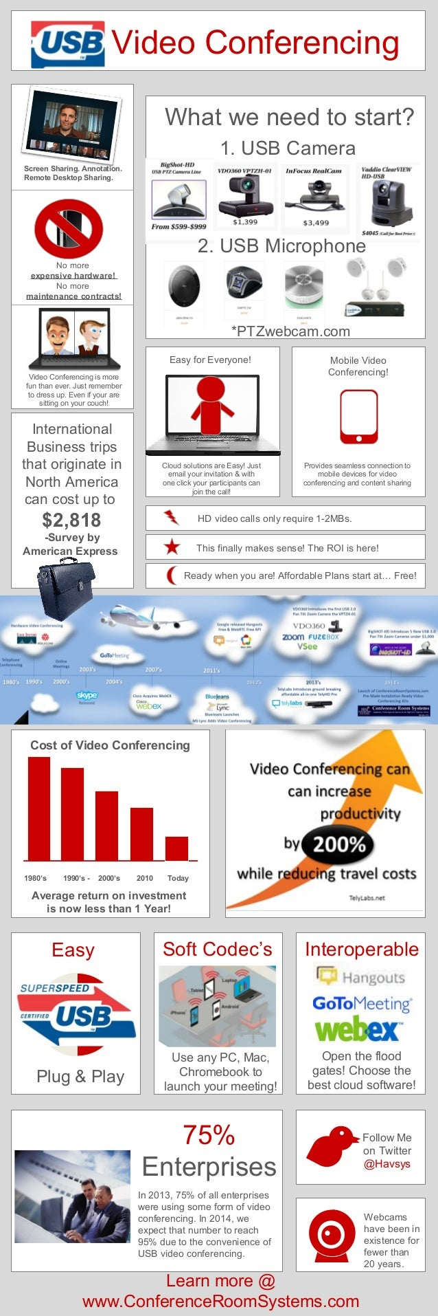USB Video Conferencing What we need to start? 1. USB Camera Screen Sharing. Annotation. Remote Desktop Sharing.  2. USB Mi...