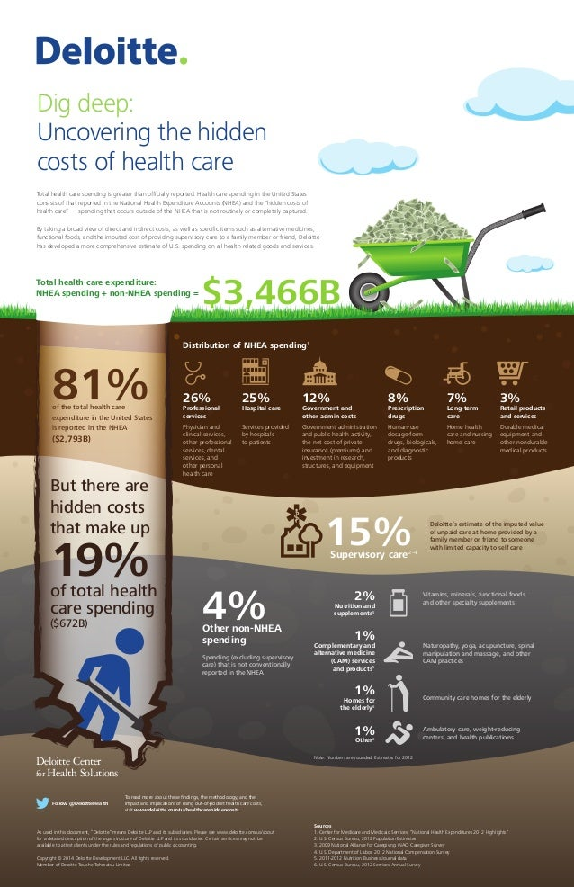 Total health care expenditure: NHEA spending + non-NHEA spending = $3,466B But there are hidden costs that make up 19%of t...