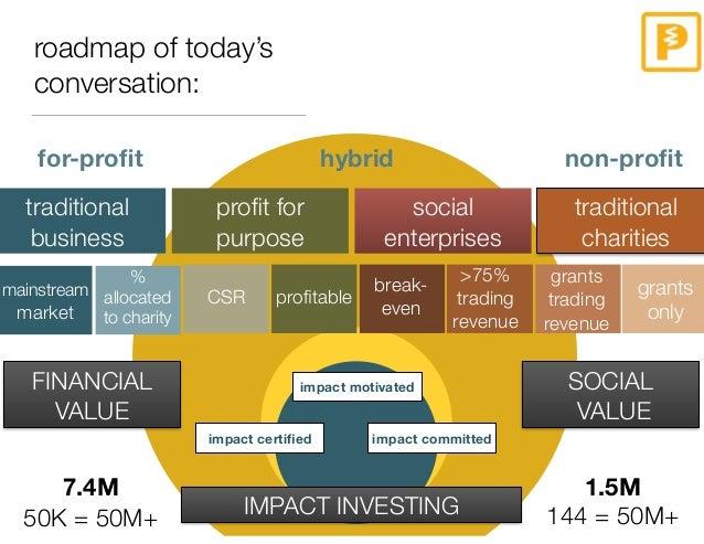 Where Social Entrepreneurs Find Money Slide 2