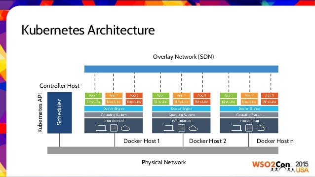 Revolutionizing wso2 paas with kubernetes app factory for Architecture kubernetes