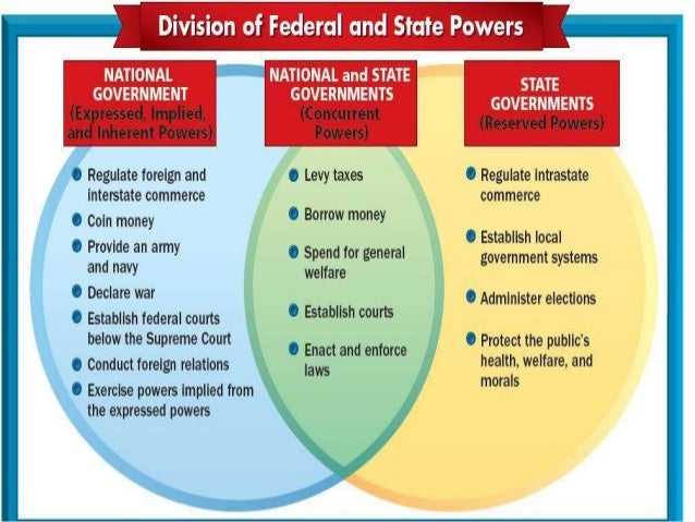 Evolution Federalism Diagram All Kind Of Wiring Diagrams